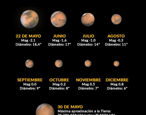 Buena visibilidad de Marte (mayo-2016)
